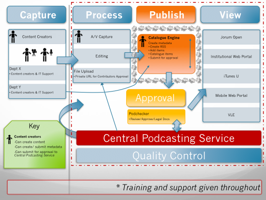 Diagram of an Institutional Podcasting Ecosystem