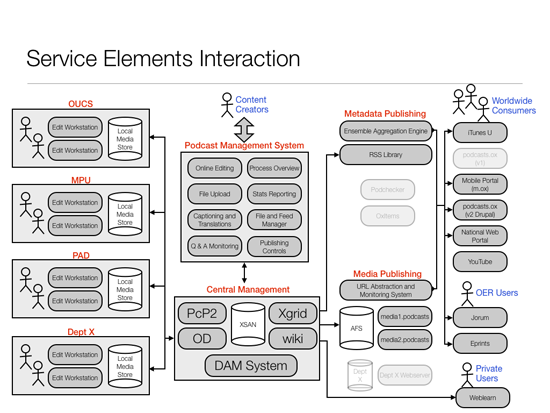 Diagram showing service elements interacting